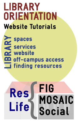 Library Orientation, website tutorials, spaces, services. website, off-campus access and finding resources.