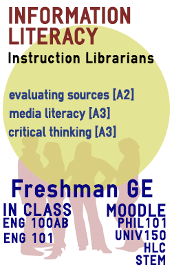 Information Literacy, Instruction Librarians.
